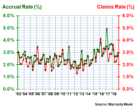 Early Look at Year-End Warranty Data, 14 February 2019