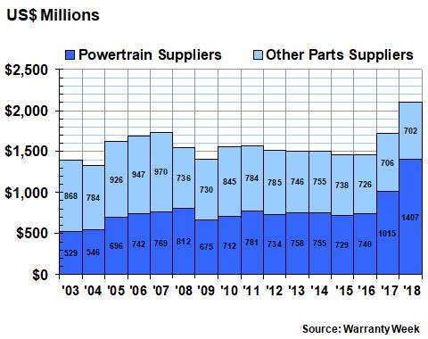 Automotive Supplier Warranty Report 11 April 2019