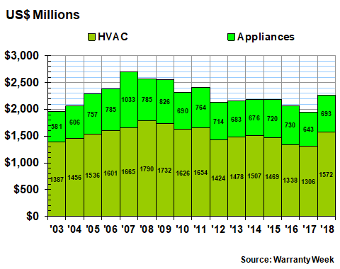 Appliance Hvac Warranty Report 30 May 2019