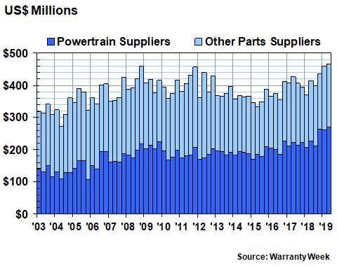 Auto Supplier Warranty Report, 12 September 2019