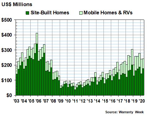 U S New Home Rv Warranty Report 15 October 2020